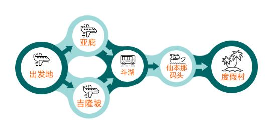 华东地区至仙本那旅游行程推荐|上海怎么去仙本那?南京怎么去仙本那?杭州怎么去仙本那?